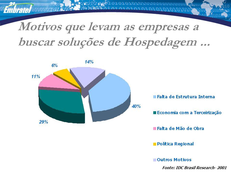 Fonte: IDC Brasil Research- 2001