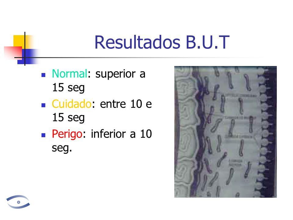 Resultados B.U.T Normal: superior a 15 seg Cuidado: entre 10 e 15 seg
