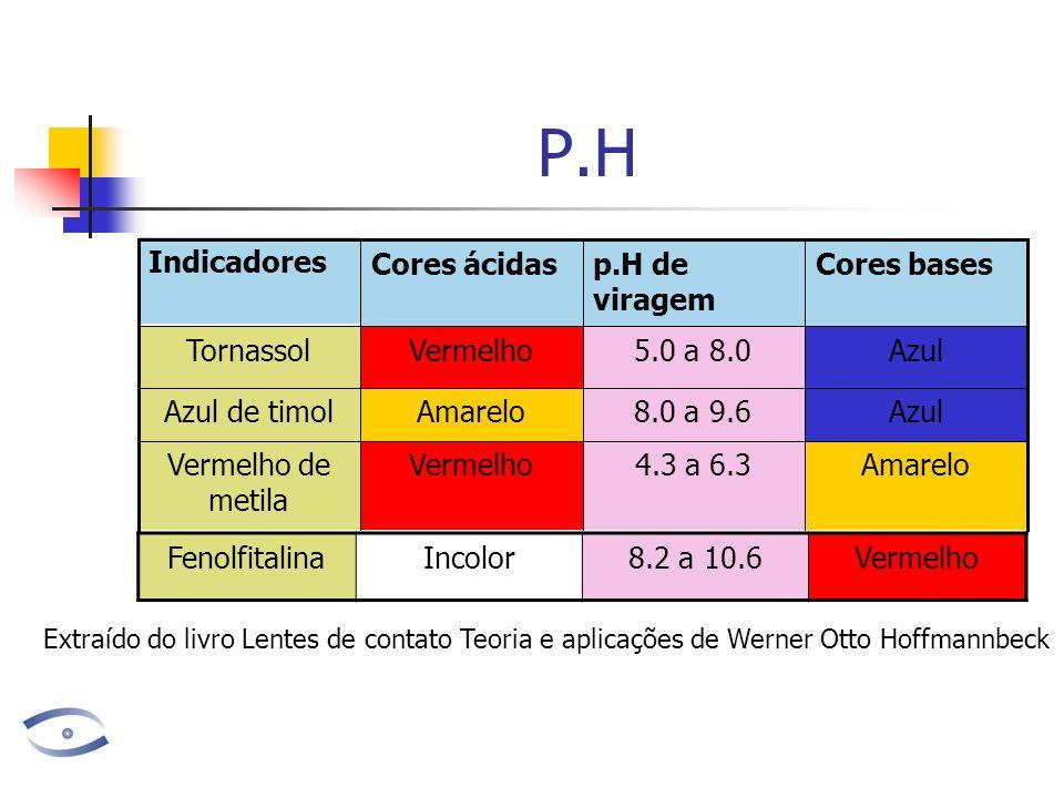P.H Indicadores Cores ácidas p.H de viragem Cores bases Tornassol