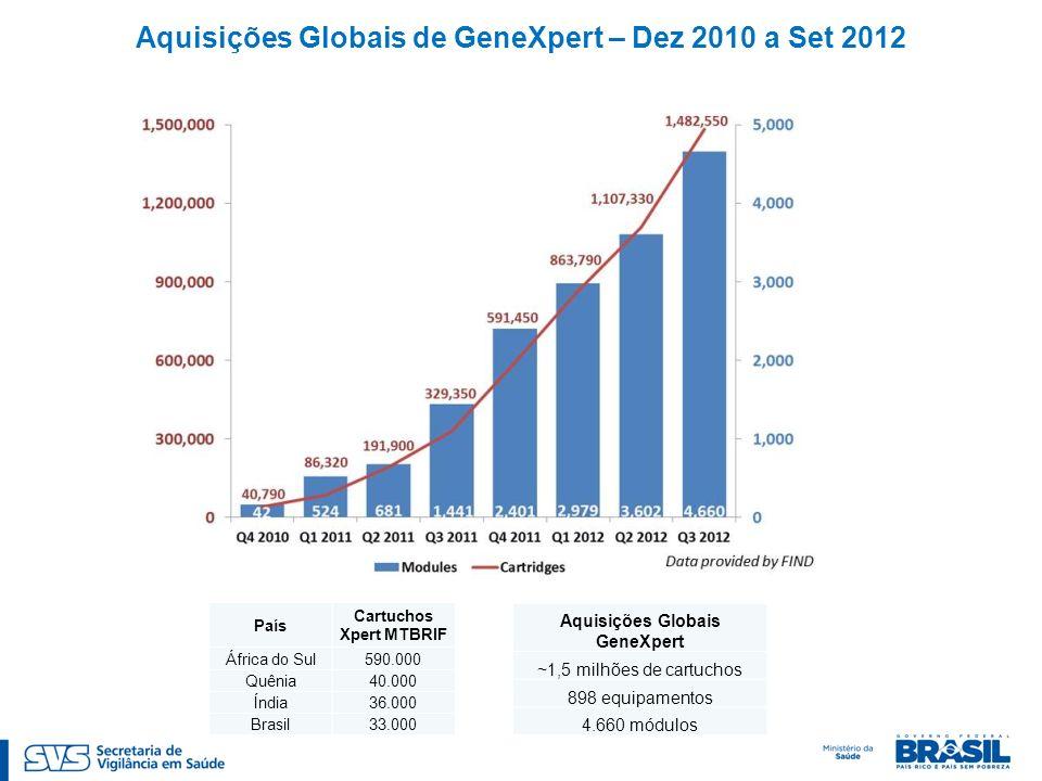 Aquisições Globais de GeneXpert – Dez 2010 a Set 2012