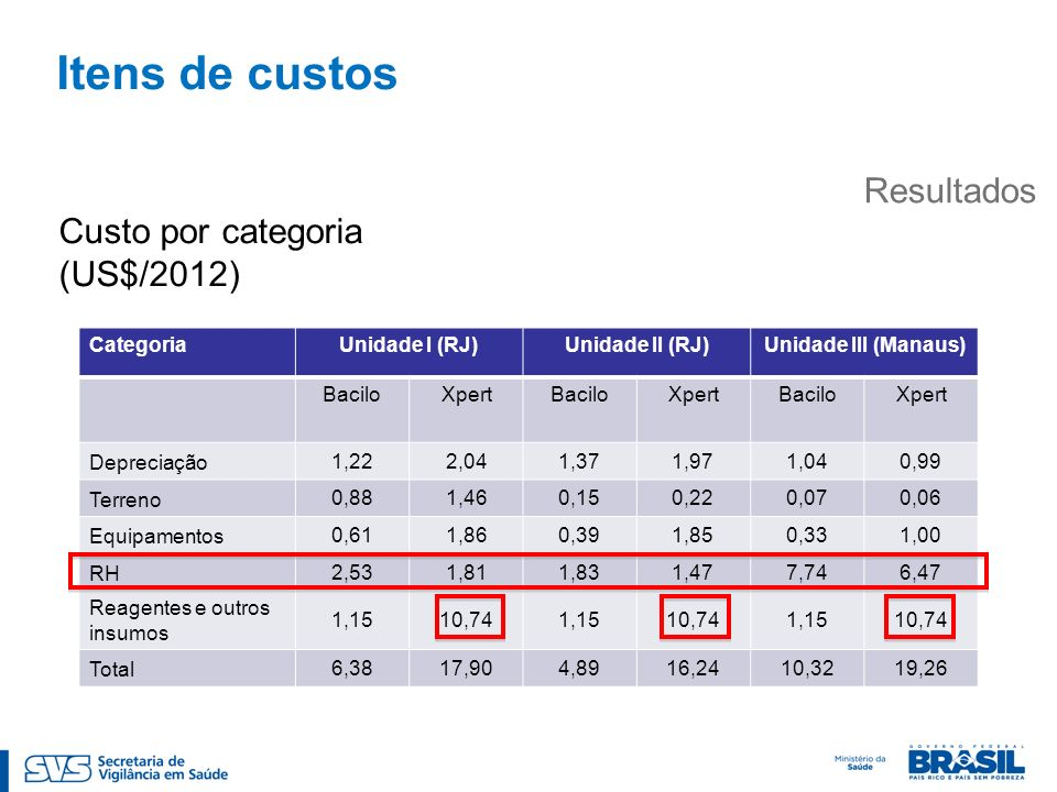 Itens de custos Resultados Custo por categoria (US$/2012) Categoria