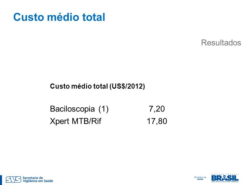 Custo médio total Resultados Baciloscopia (1) 7,20 Xpert MTB/Rif 17,80