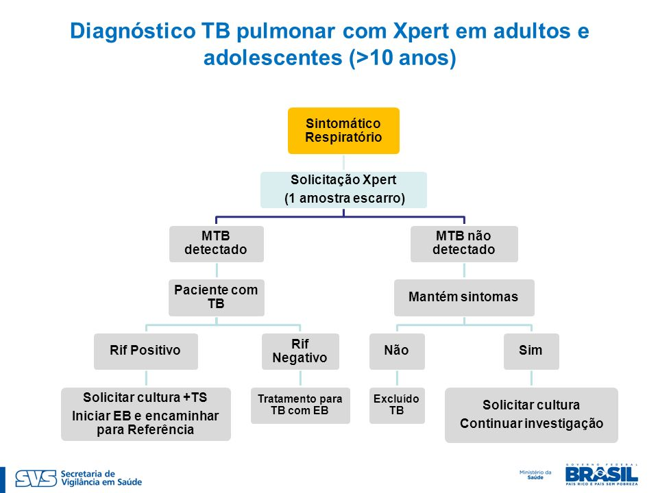 Diagnóstico TB pulmonar com Xpert em adultos e adolescentes (>10 anos)