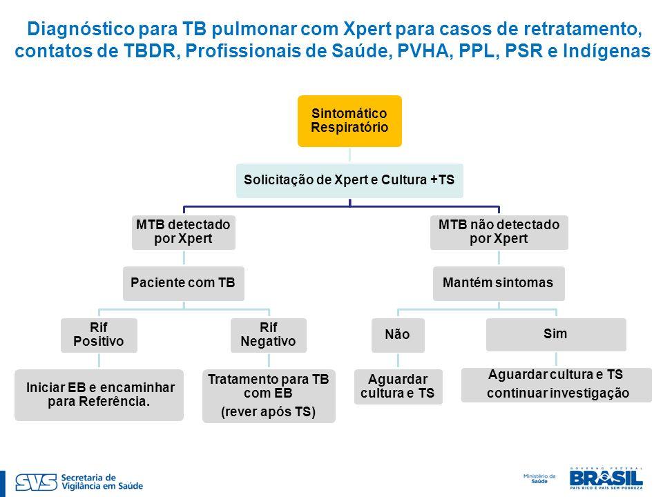 Diagnóstico para TB pulmonar com Xpert para casos de retratamento, contatos de TBDR, Profissionais de Saúde, PVHA, PPL, PSR e Indígenas