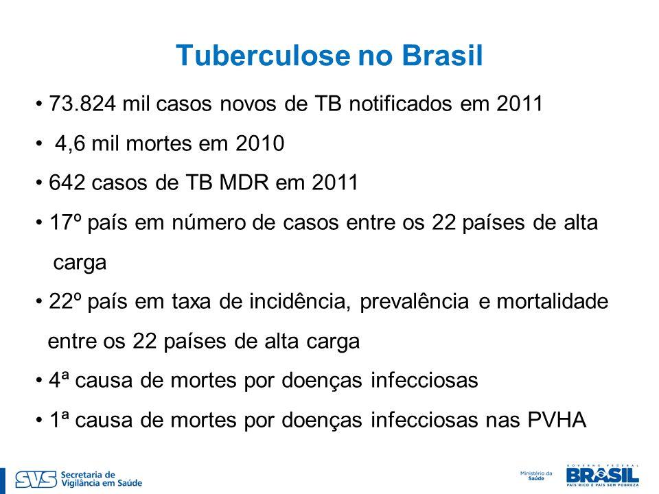 Tuberculose no Brasil 73.824 mil casos novos de TB notificados em 2011