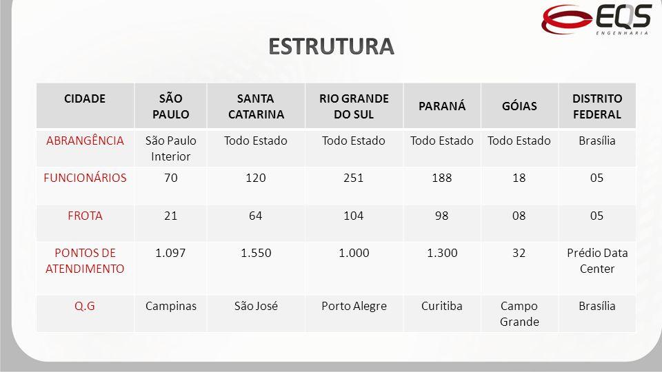 ESTRUTURA CIDADE SÃO PAULO SANTA CATARINA RIO GRANDE DO SUL PARANÁ