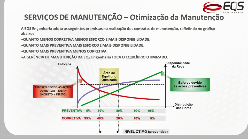 SERVIÇOS DE MANUTENÇÃO – Otimização da Manutenção