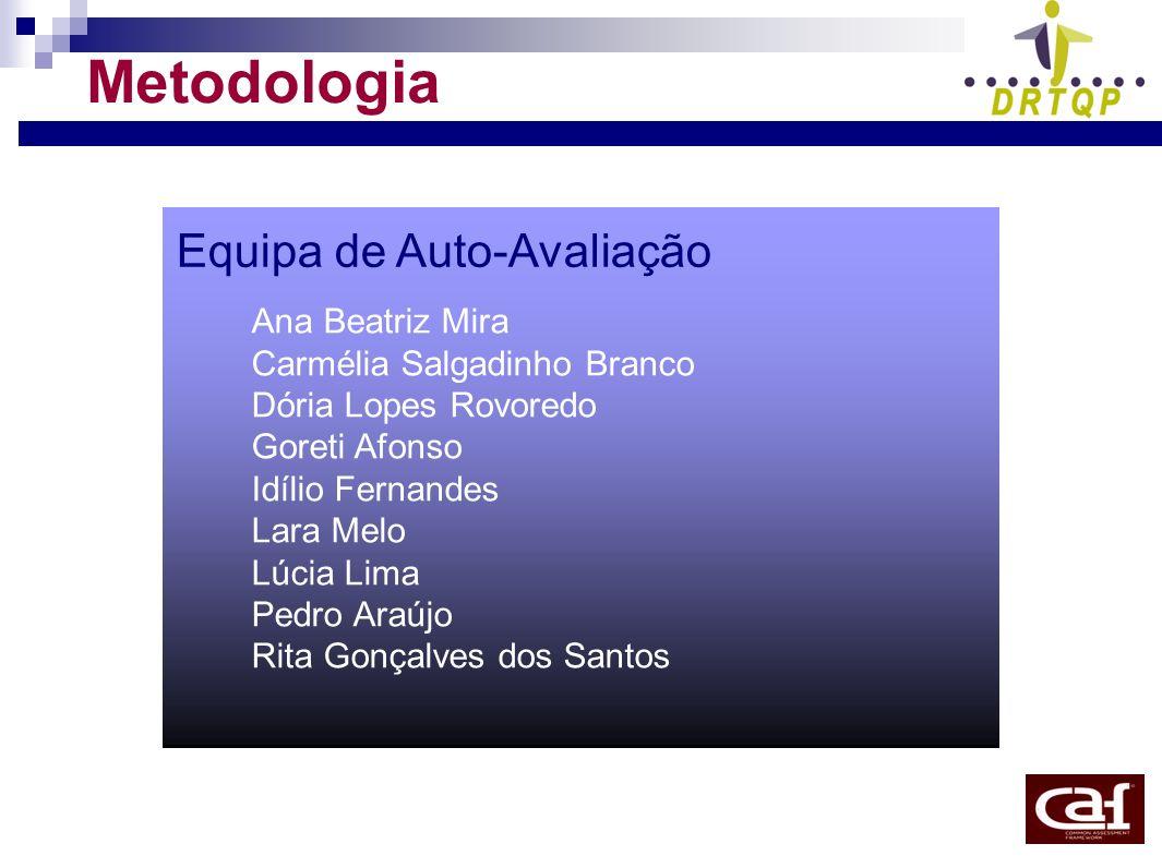 Metodologia Equipa de Auto-Avaliação Ana Beatriz Mira