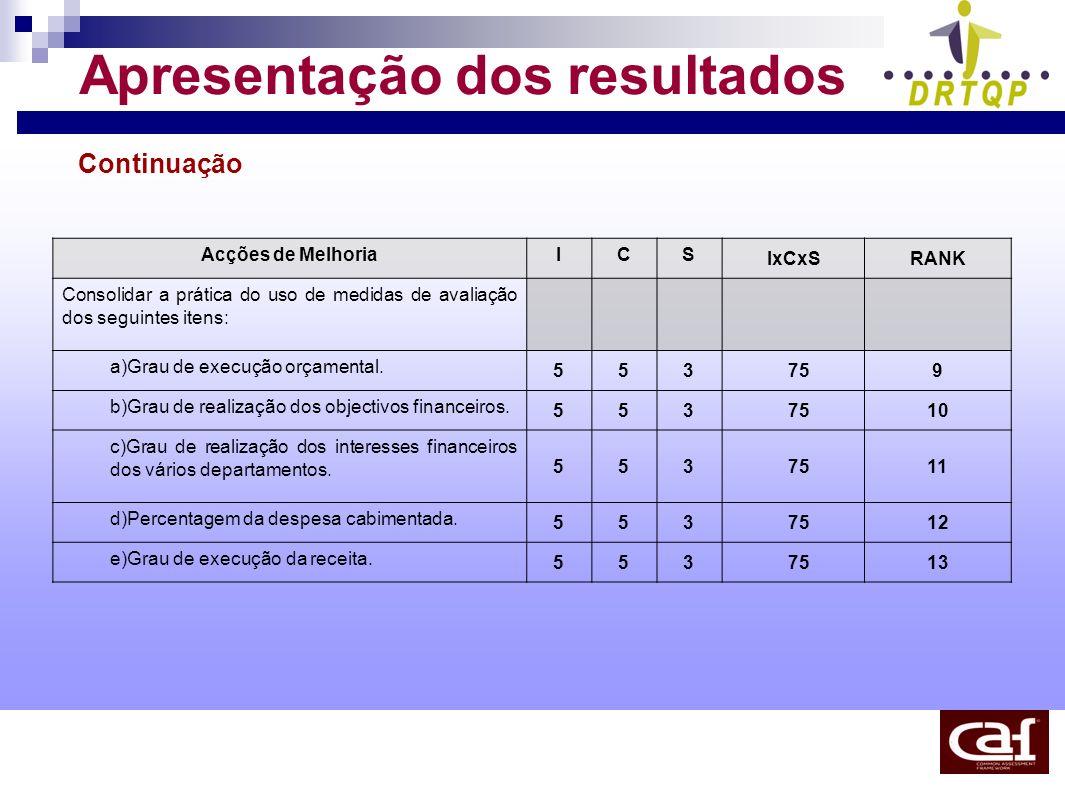 Apresentação dos resultados