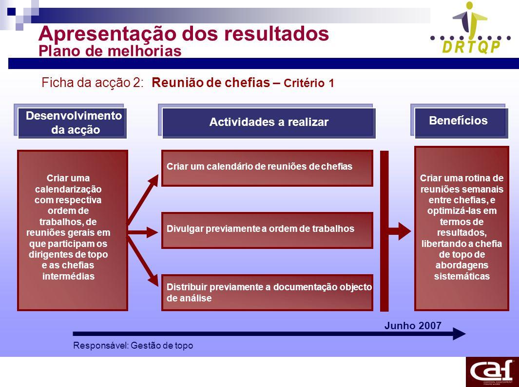 Apresentação dos resultados Plano de melhorias