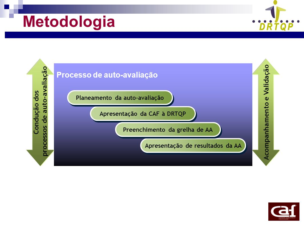 Metodologia Processo de auto-avaliação Acompanhamento e Validação