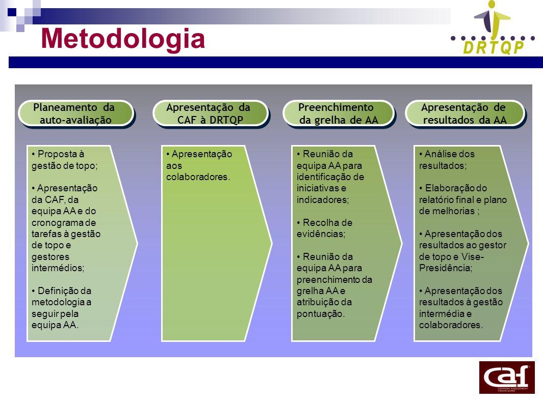 Metodologia Planeamento da auto-avaliação Apresentação da CAF à DRTQP
