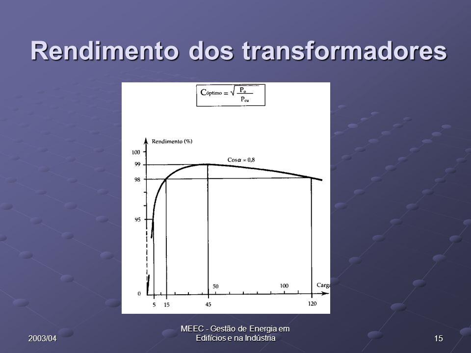 Rendimento dos transformadores
