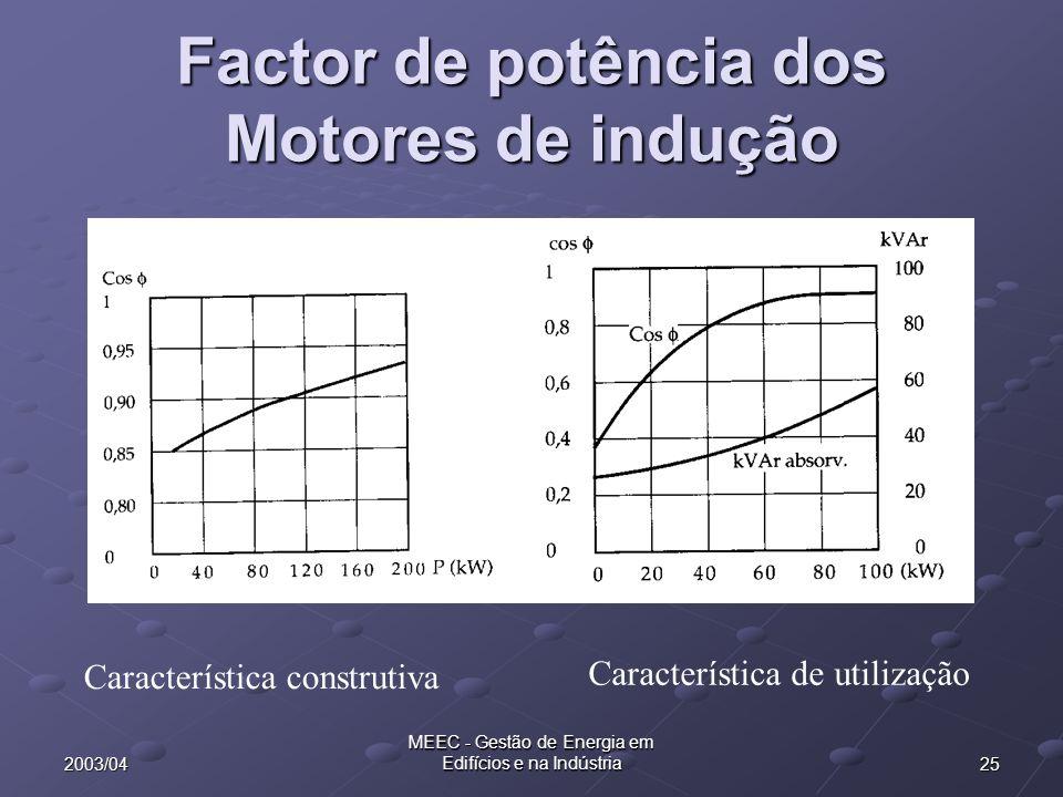 Factor de potência dos Motores de indução