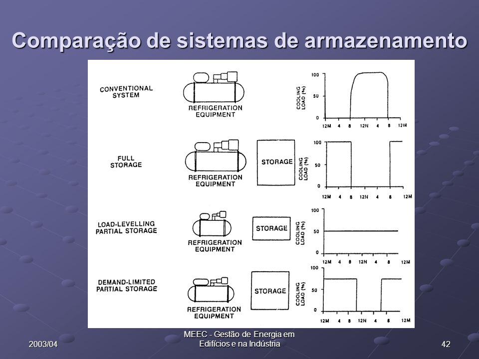 Comparação de sistemas de armazenamento