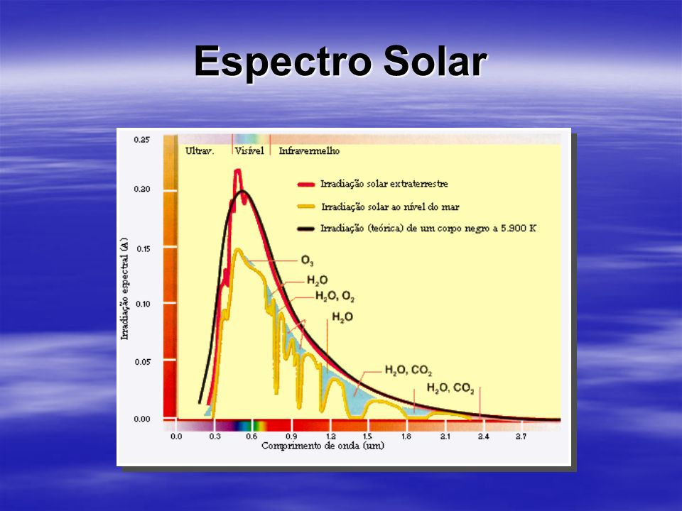 30/03/2017 Espectro Solar