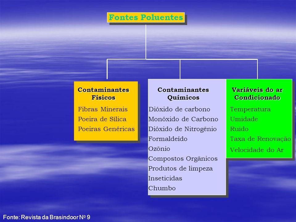 Fontes Poluentes Contaminantes Físicos Contaminantes Químicos