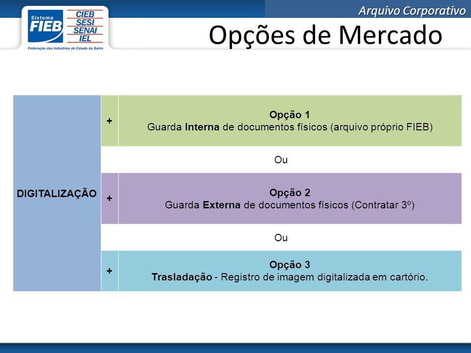 Opções de Mercado DIGITALIZAÇÃO + Opção 1