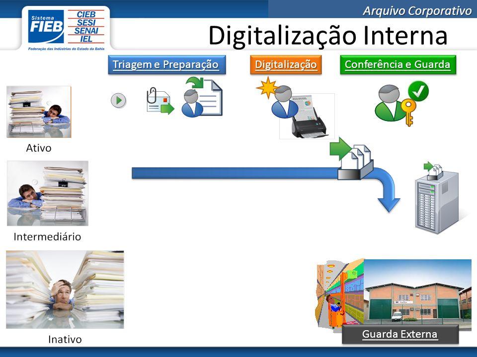 Digitalização Interna