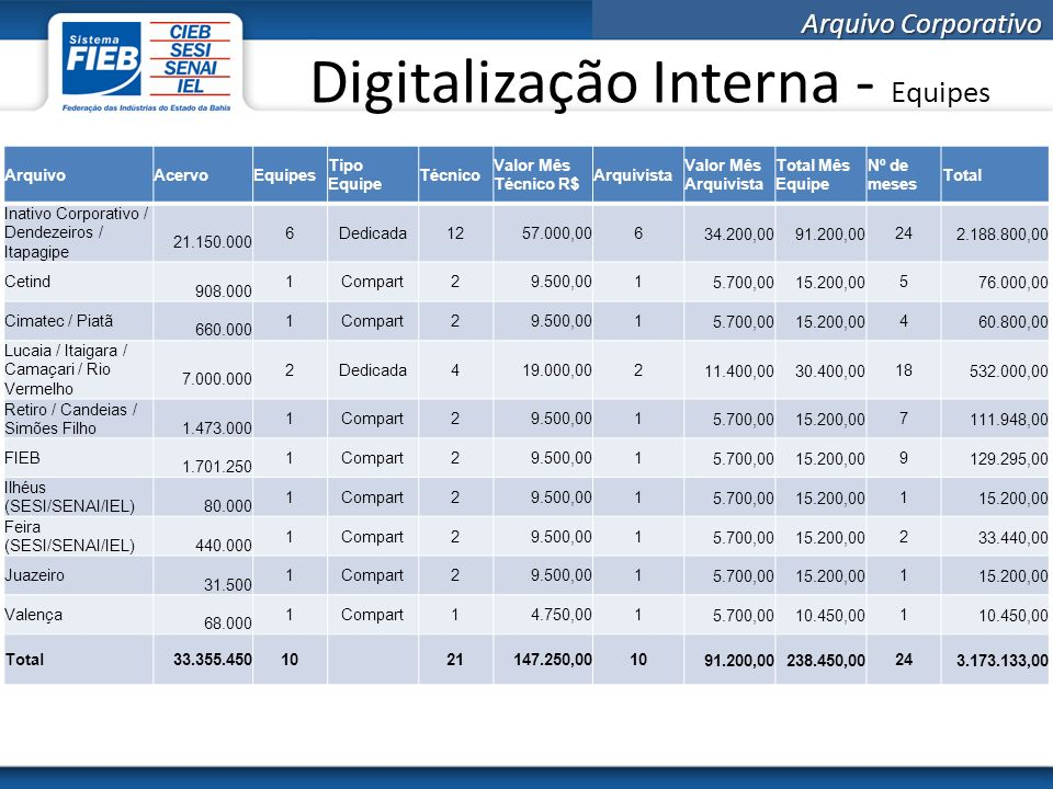 Digitalização Interna - Equipes