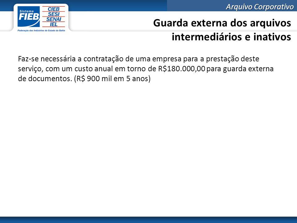 Guarda externa dos arquivos intermediários e inativos