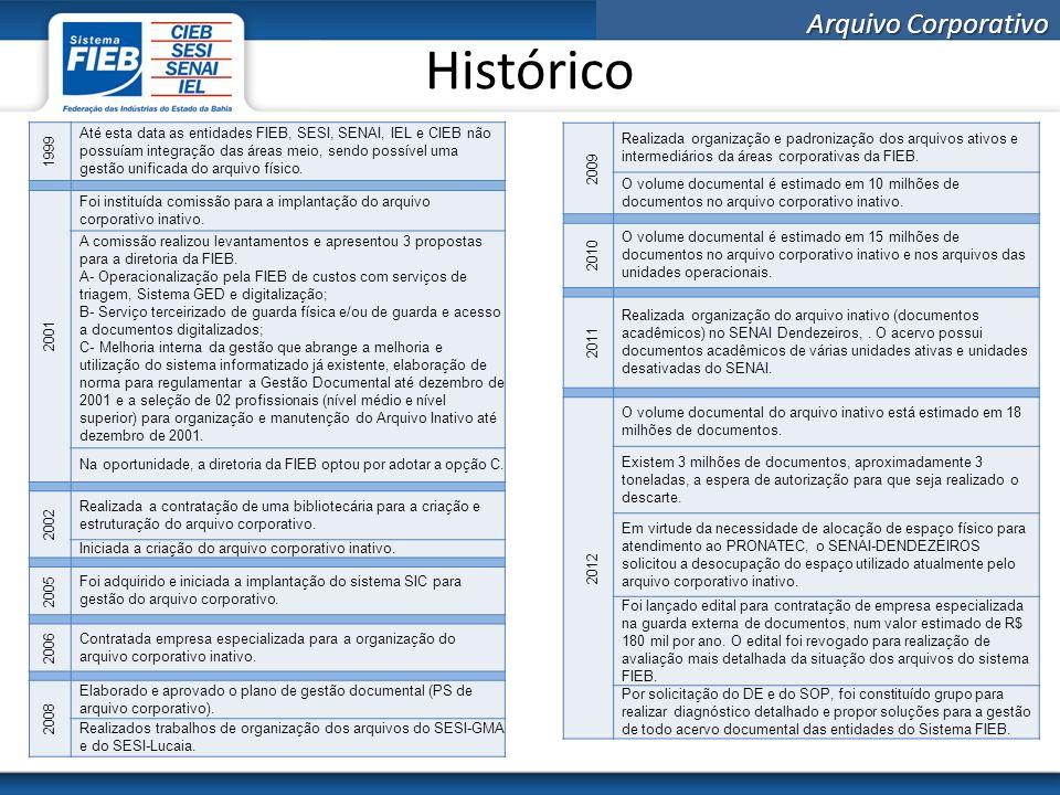 Histórico 1999.