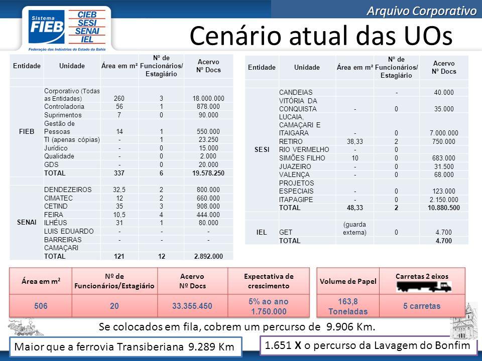 Cenário atual das UOs Entidade. Unidade. Área em m². Nº de Funcionários/Estagiário. Acervo. Nº Docs.