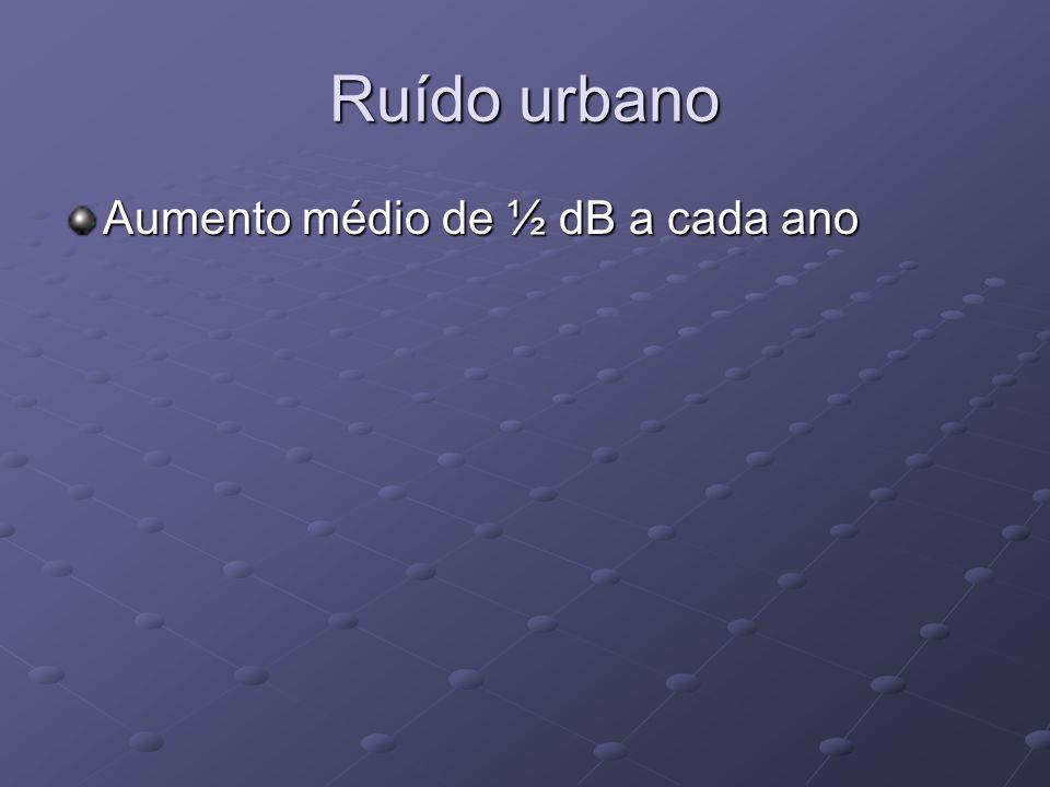 Ruído urbano Aumento médio de ½ dB a cada ano