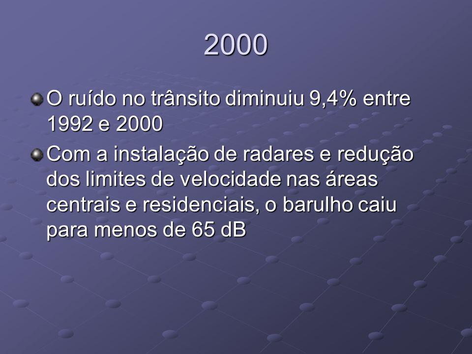 2000 O ruído no trânsito diminuiu 9,4% entre 1992 e 2000