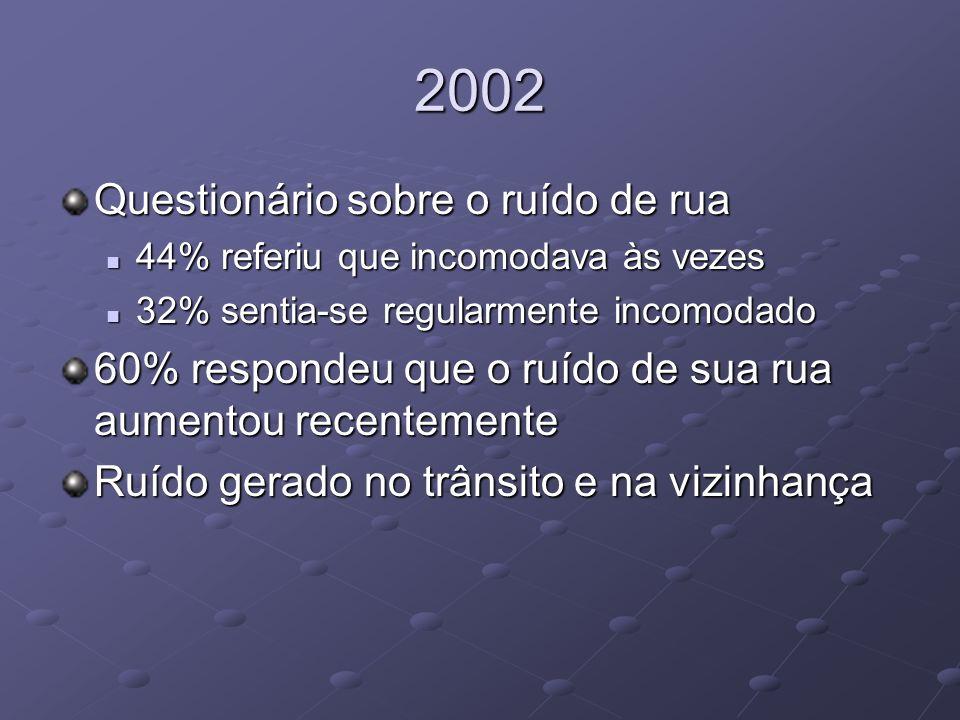 2002 Questionário sobre o ruído de rua