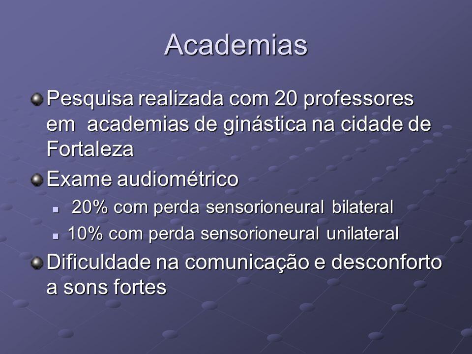 Academias Pesquisa realizada com 20 professores em academias de ginástica na cidade de Fortaleza. Exame audiométrico.