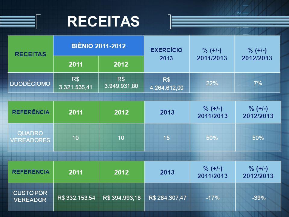 RECEITAS RECEITAS BIÊNIO 2011-2012 % (+/-) 2011/2013 % (+/-) 2012/2013