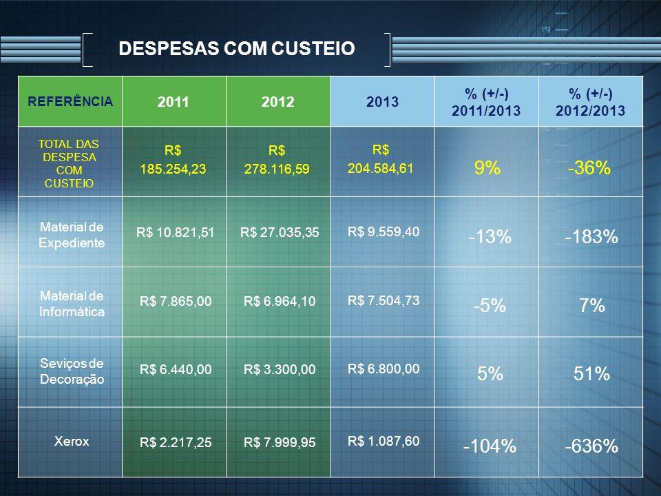 DESPESAS COM CUSTEIO 9% -36% -13% -183% -5% 7% 5% 51% -104% -636% 2011