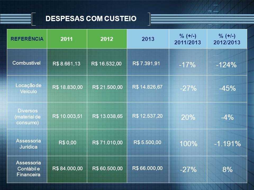 DESPESAS COM CUSTEIO -17% -124% -27% -45% 20% -4% 100% -1.191% -27% 8%