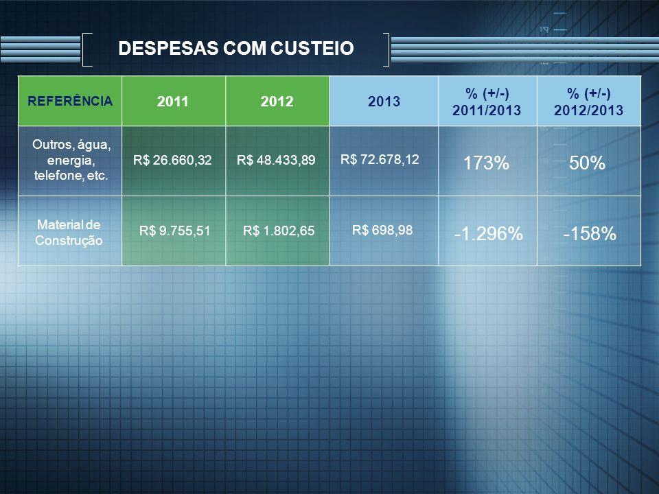 DESPESAS COM CUSTEIO 173% 50% -1.296% -158% 2011 2012 2013