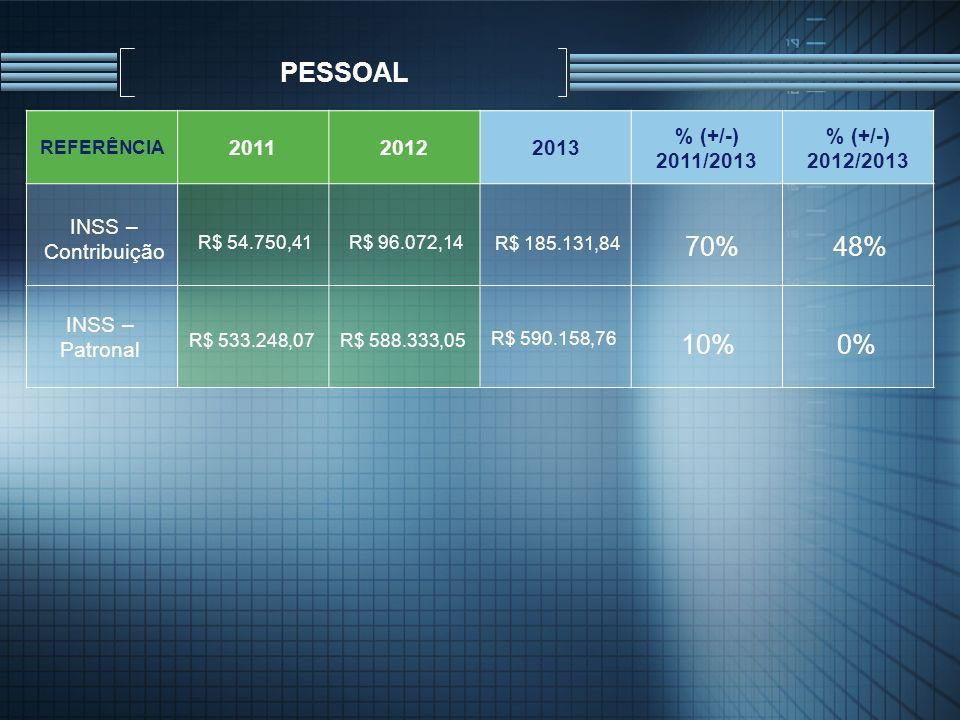 PESSOAL REFERÊNCIA. 2011. 2012. 2013. % (+/-) 2011/2013. % (+/-) 2012/2013. INSS – Contribuição.