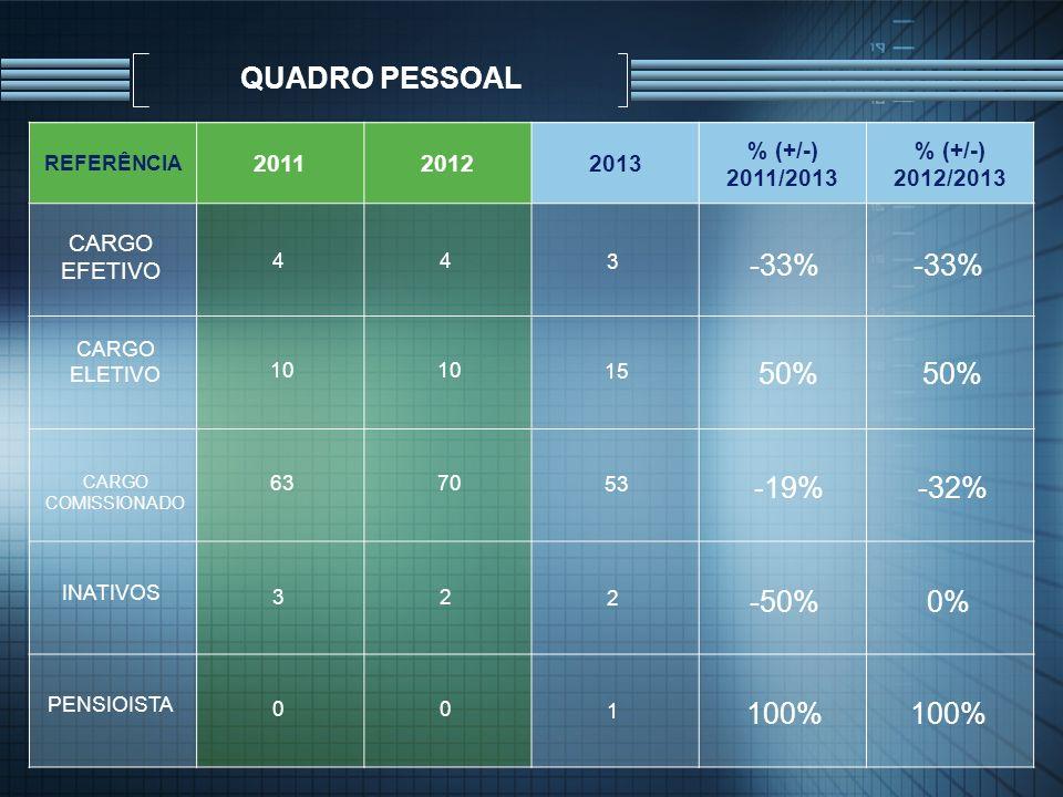 QUADRO PESSOAL -33% -33% 50% 50% -19% -32% -50% 0% 100% 100% 2011 2012