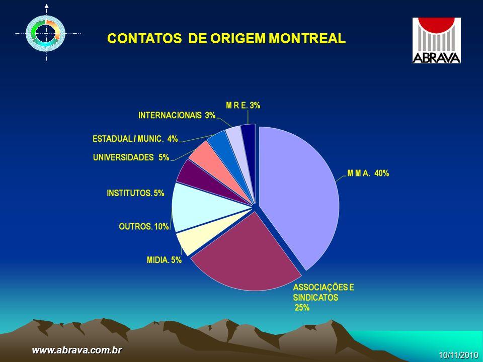 CONTATOS DE ORIGEM MONTREAL