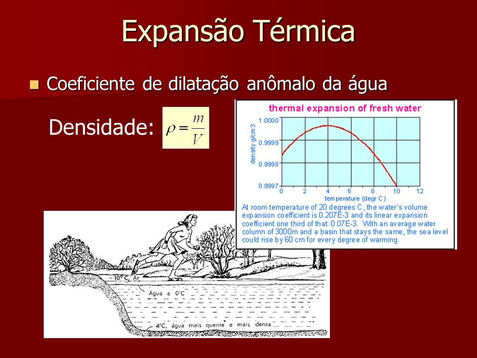 Expansão Térmica Coeficiente de dilatação anômalo da água Densidade: