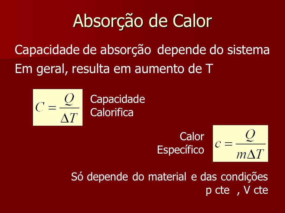 Absorção de Calor Capacidade de absorção depende do sistema