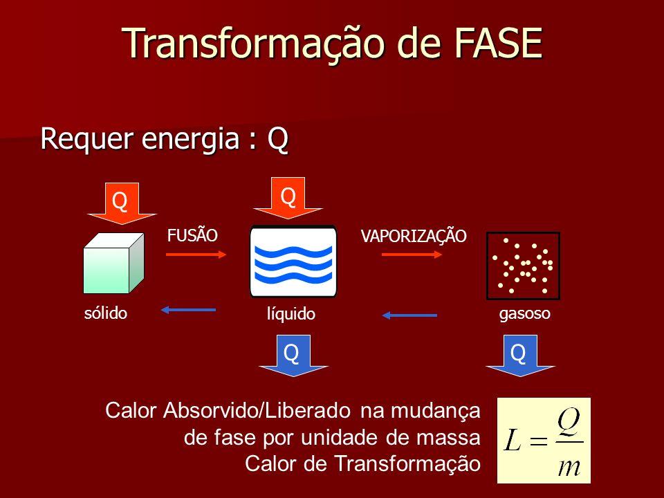 Transformação de FASE Requer energia : Q Q Q Q Q