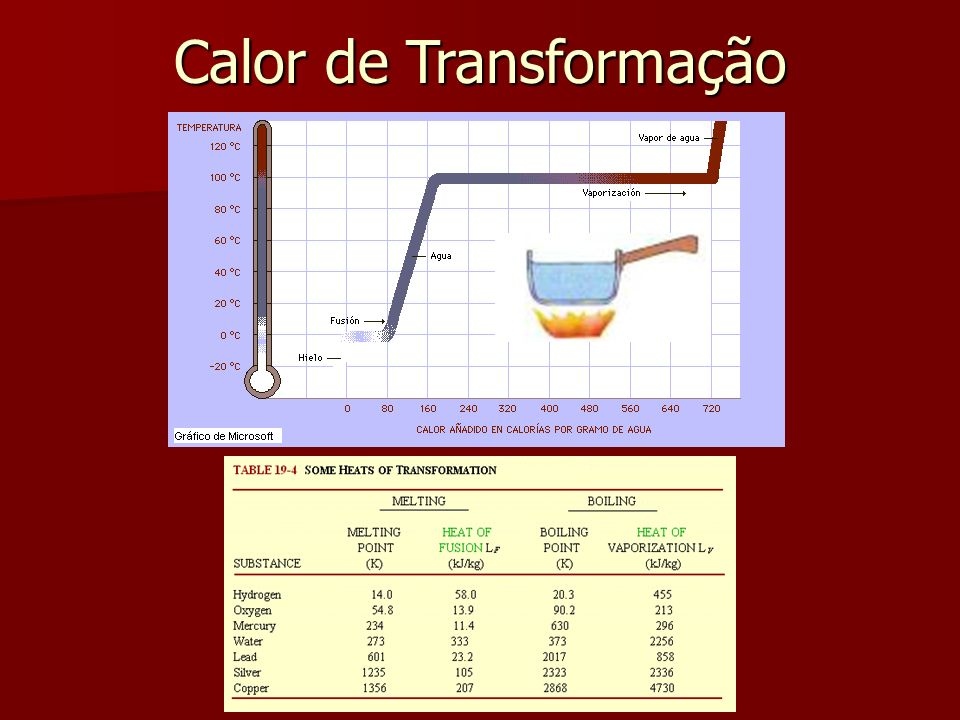 Calor de Transformação