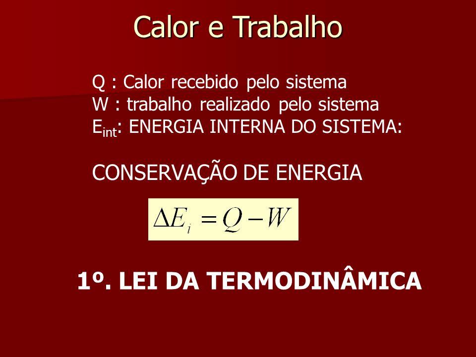 Calor e Trabalho 1º. LEI DA TERMODINÂMICA CONSERVAÇÃO DE ENERGIA