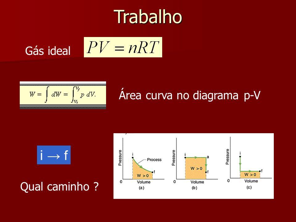 Trabalho Gás ideal Área curva no diagrama p-V i → f Qual caminho