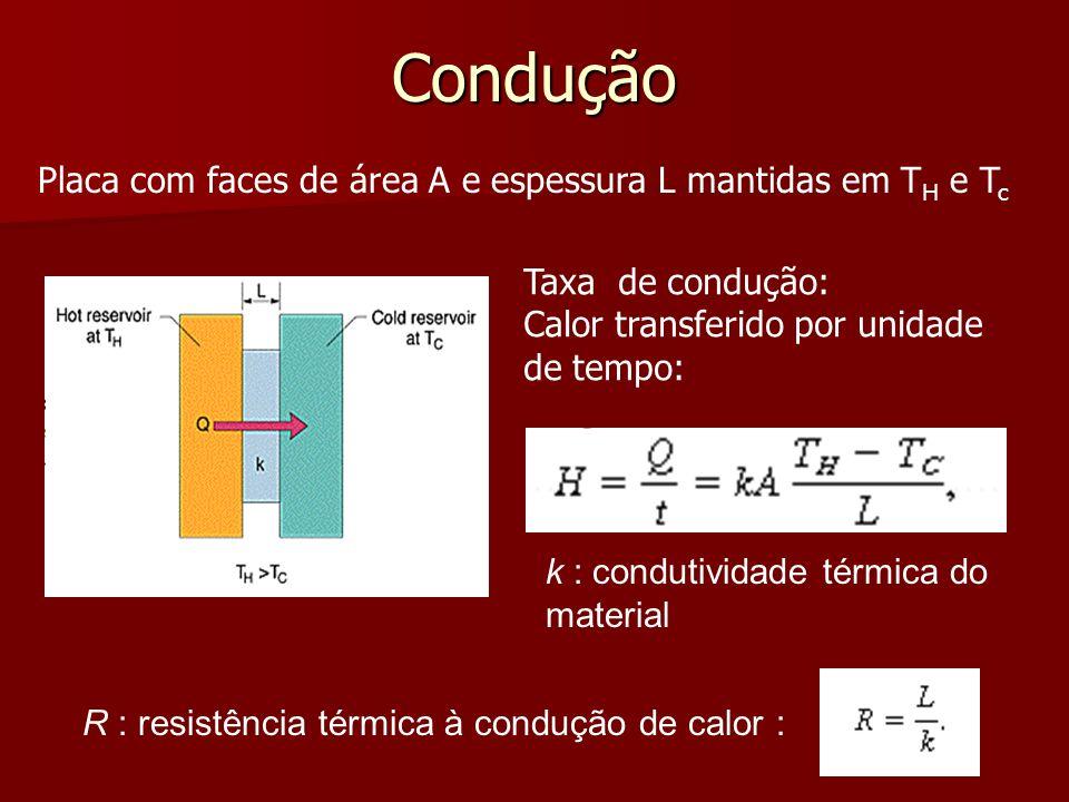 Condução Placa com faces de área A e espessura L mantidas em TH e Tc