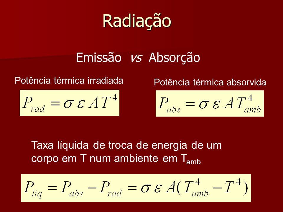 Radiação Emissão vs Absorção