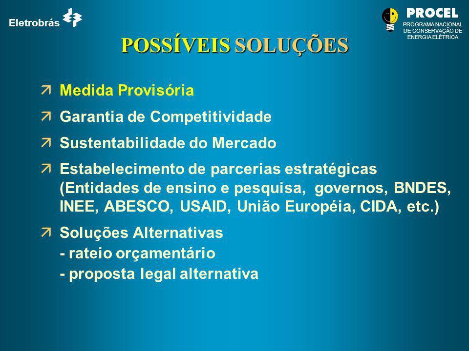 POSSÍVEIS SOLUÇÕES Medida Provisória Garantia de Competitividade