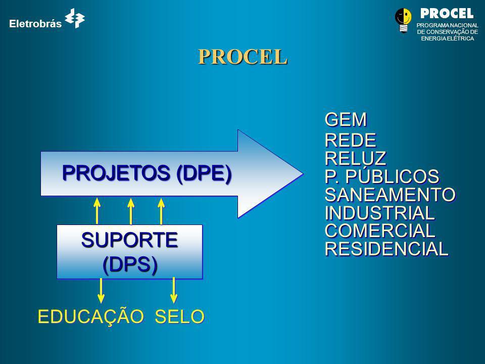 PROCEL PROJETOS (DPE) SUPORTE (DPS) GEM REDE RELUZ P. PÚBLICOS