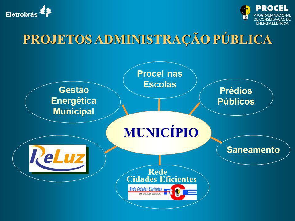 PROJETOS ADMINISTRAÇÃO PÚBLICA Gestão Energética Municipal