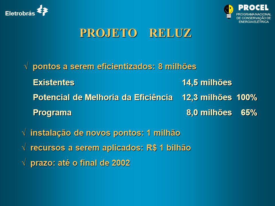 PROJETO RELUZ pontos a serem eficientizados: 8 milhões
